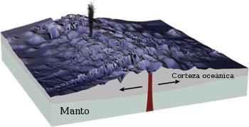 formación de una dorsal oceánica
