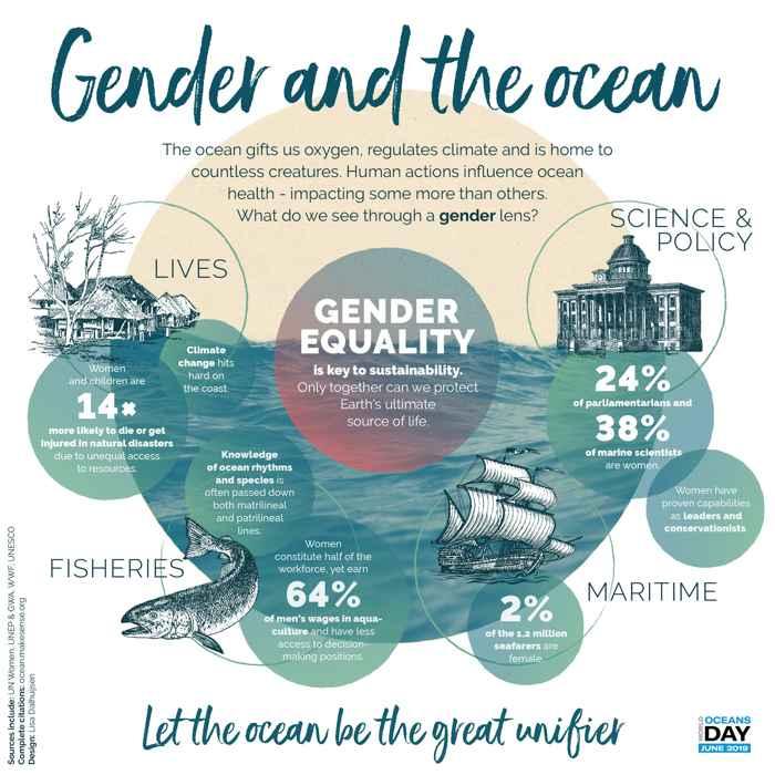 Día Mundial de los Océanos: El Género y el Océano