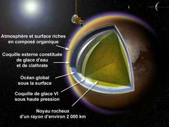 capas en Titán, la luna de Saturno