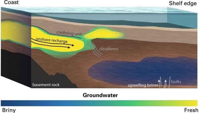 modelo conceptual de aguas subterráneas marinas