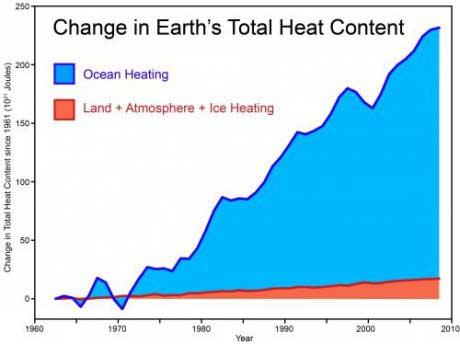 calor acumulado en el sistema Tierra