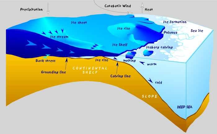 desarrollo de la capa de hielo de la Antártida