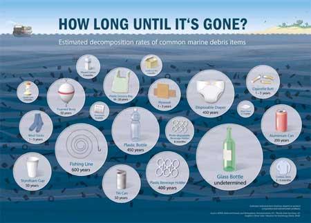 duración del plástico en el océano