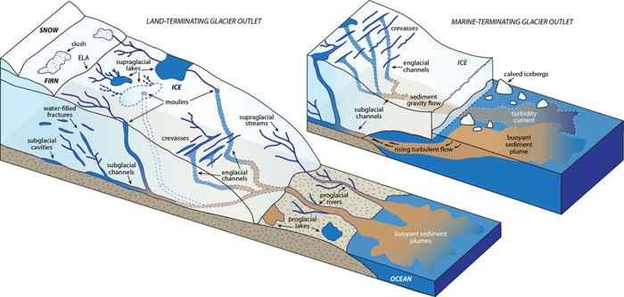 hidrología del hielo en Groenlandia
