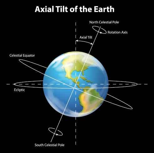 inclinación del eje de la Terra