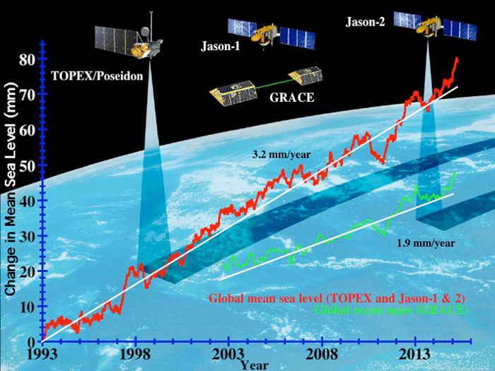 medida del nivel del mar con satélite
