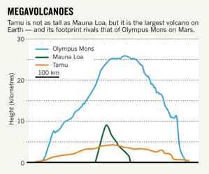 mega volcanes