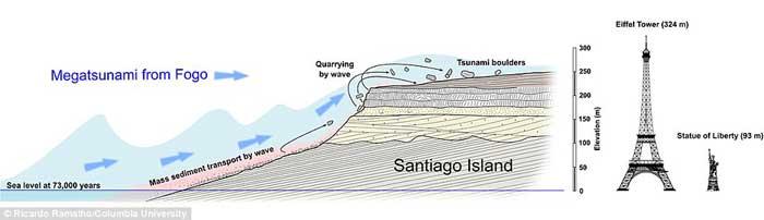 megatsunami en la Isla de Santiago, Cabo Verde