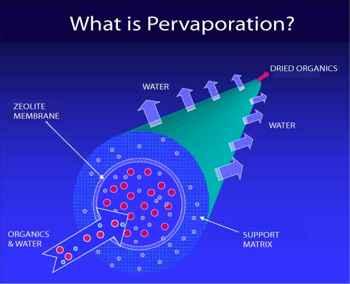 pervaporación