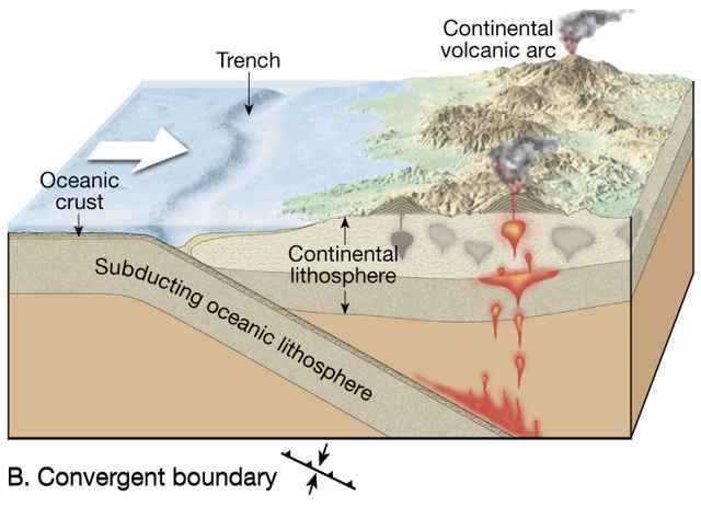 subducción entre placas tectónicas