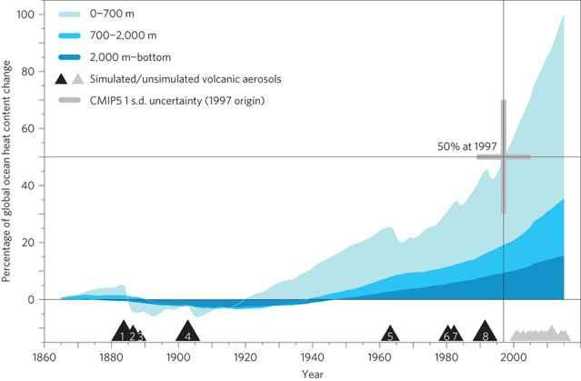 absorción de calor por el océano
