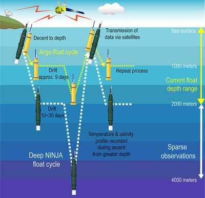 funcionamiento de los flotadores Argo