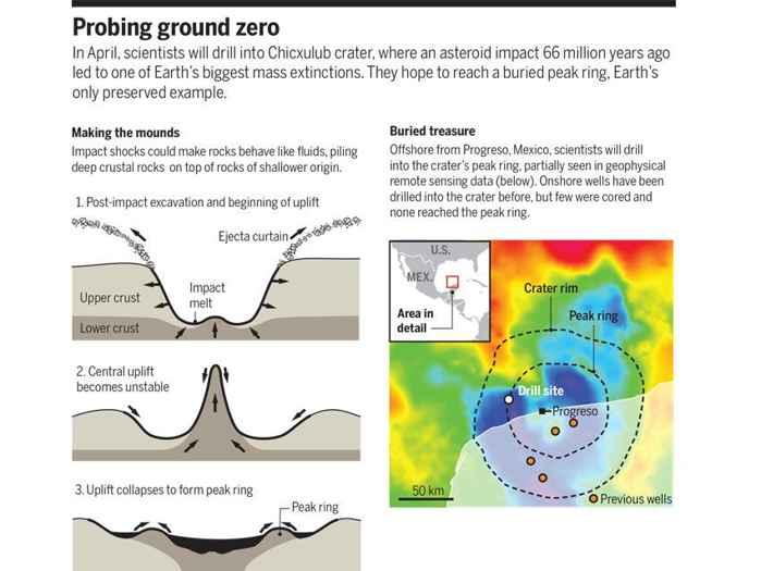 formación del anillo de pico en el cráter Chicxulub
