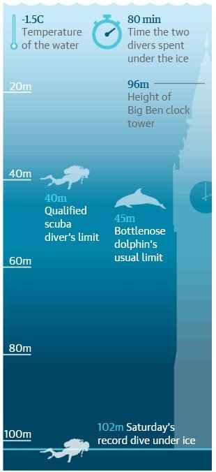 récord mundial de buceo bajo el hielo, gráfico