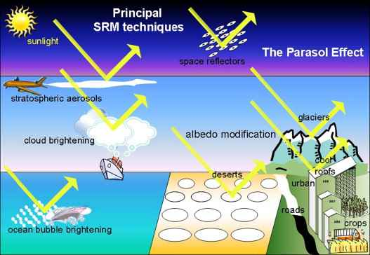 reflexión de rayos los solares