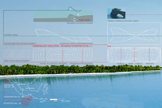 Centro de Investigación Marina para estudio tsunamis, Bali - plano