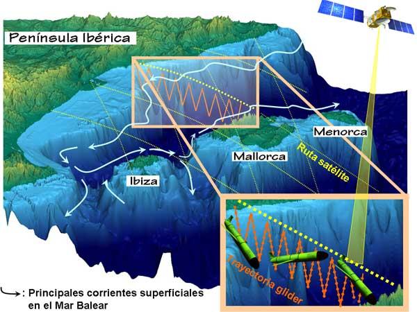 corrientes superficiales del Mar Balear