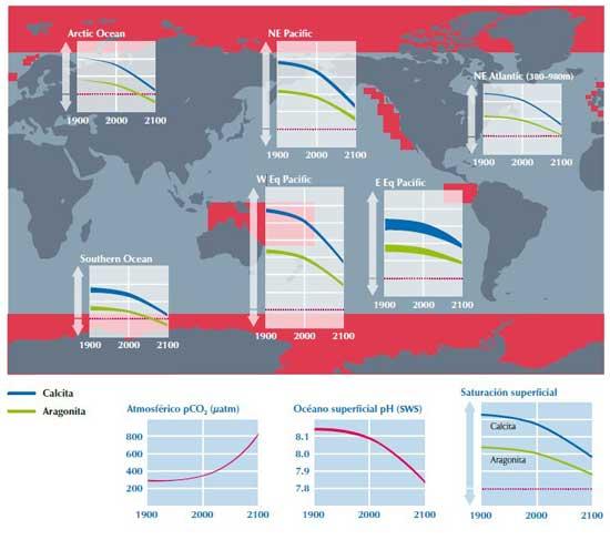escenario actual emisiones de CO2
