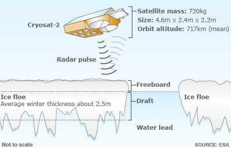 radar satélite Cryosat-2