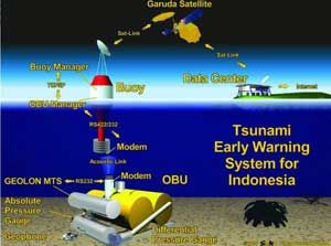 sensores de tsunamis de sistema GITEWS
