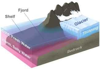 diagrama de un glaciar de Groenlandia