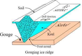 ranuración por el hielo