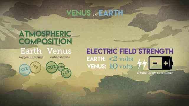 campo eléctrico de Venus comparado con la Tierra