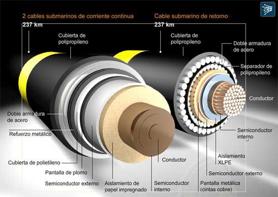 sección cables, proyecto Rómulo