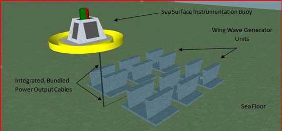 sistema wing waves de energía de las olas
