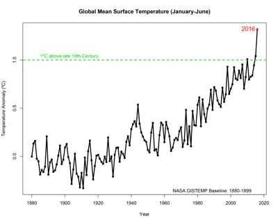 gráfico de temperaturas 1880-2016