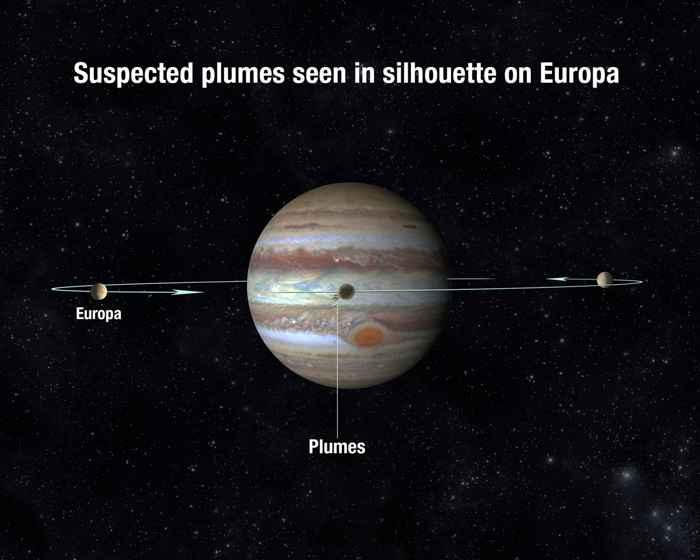 tránsito de Europa por Júpiter