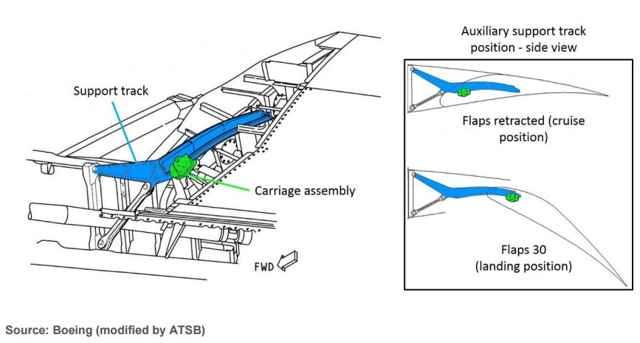 posición del flaperon Boeing 777