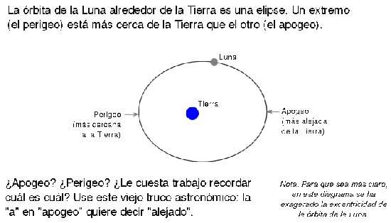 gráfico del apogeo y perigeo de la Luna