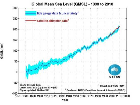 elevación prevista del nivel del mar