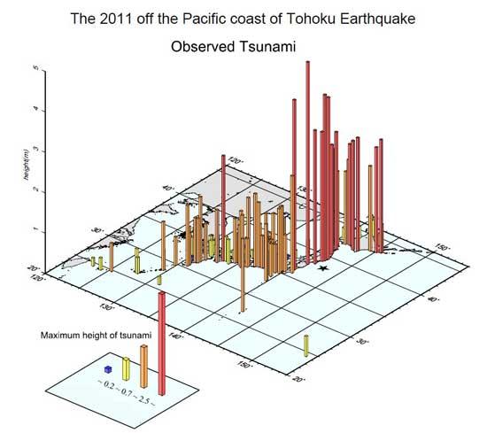 gráfico de la altura de las olas, tsunami Japón marzo 2011