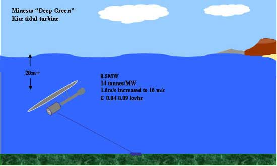 Minesto, cometa submarina