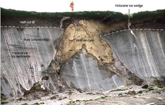 gráfico sección de terreno del permafrost