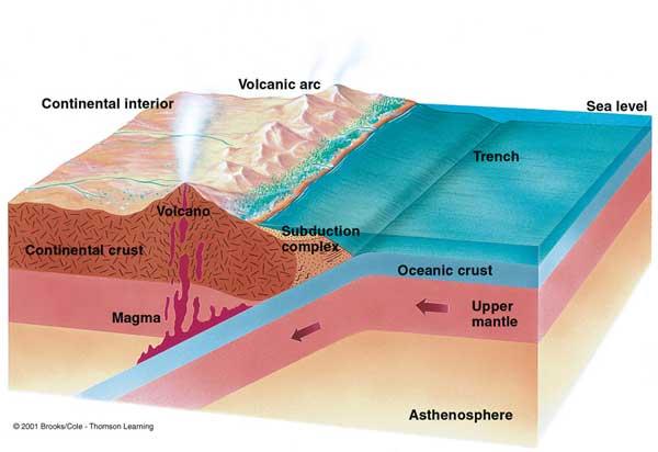 zona de subducción