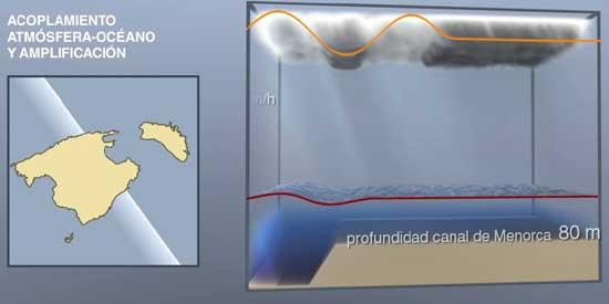 amplificación del acoplamiento de la atmósfera y el océano
