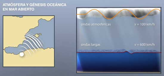 atmósfera y génesis ocáanica en mar abierto