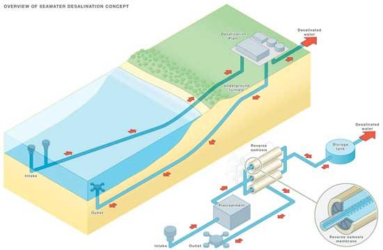 Esquema de una planta desalinizadora marina