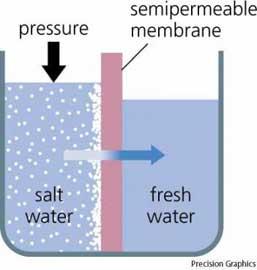 esquema de osmosis inversa