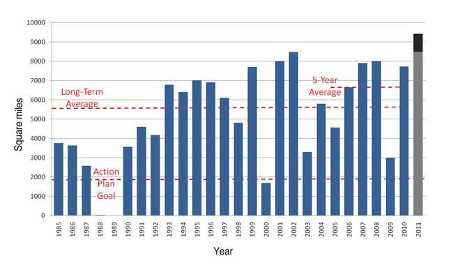 Gráfico de barras anual de las zonas muertas en el Golfo de México