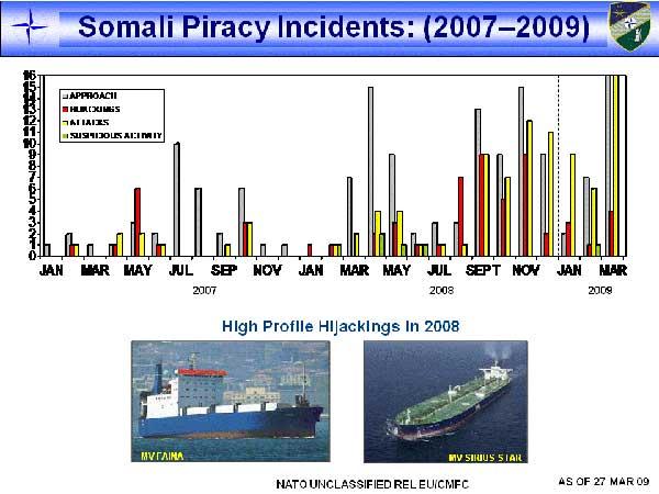 gráfico del incremento de ataques piratas