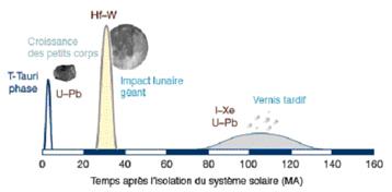 posible cronologia del agua en la Tierra
