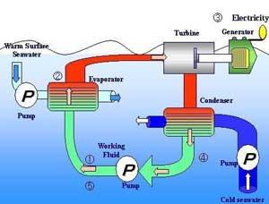 diagrama del proceso OTEC