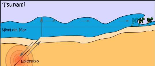esquema tsunami
