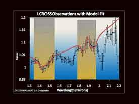 lcross resultados espectrómetro
