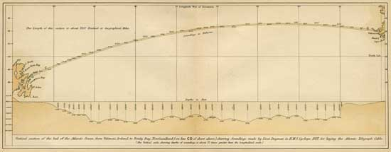 mapa cable submarino entre Valencia (irlanda)  y Tinity Bay, 1857