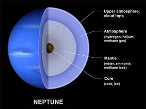Neptuno, estructura